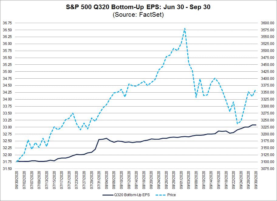 S&P 500 Q320 Bottom Up EPS Jun 30-Sep 30