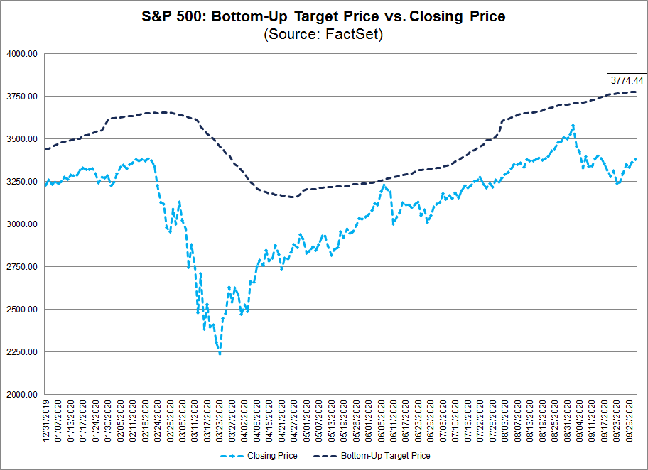 S&P 500 Bottom Up Target Price vs Closing Price