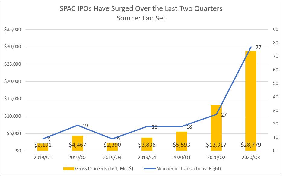 SPAC IPOs