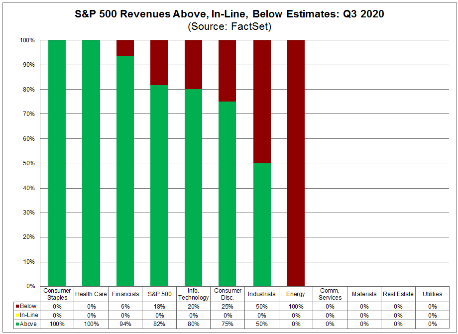 S&P 500 Revenues Above In Line Below Estimates Q3 2020