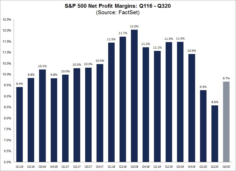 S&P 500 Net Profit Margins Q116 to Q320