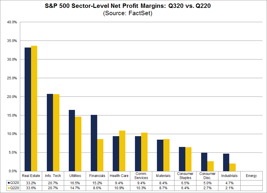 S&P 500 Sector Level Net Profit Margins Q320 vs Q220