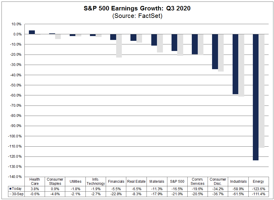 S&P 500 Earnings Growth Q3 2020
