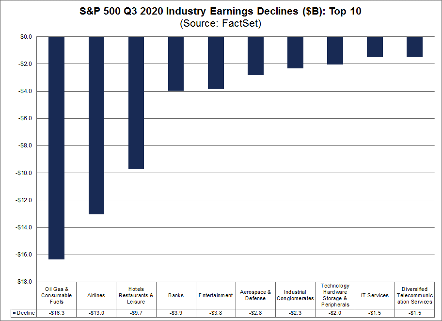 S&P 500 Q3 2020 Industry Earnings Declines Top 10 Billions USD