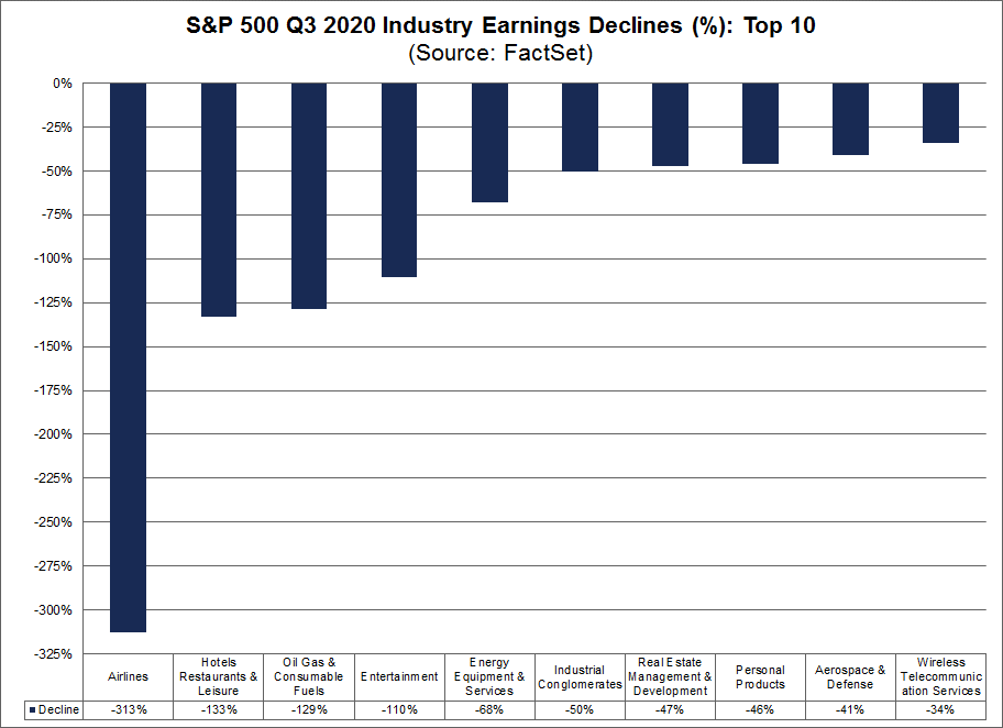 S&P 500 Q3 2020 Industry Earnings Declines Top 10