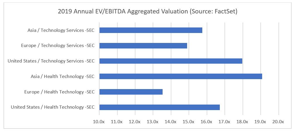 2019 Annual EV to EBITDA Aggregated Valuation