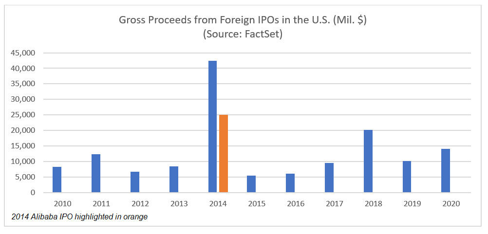 Gross Proceeds from Foreign IPOs in the U.S.