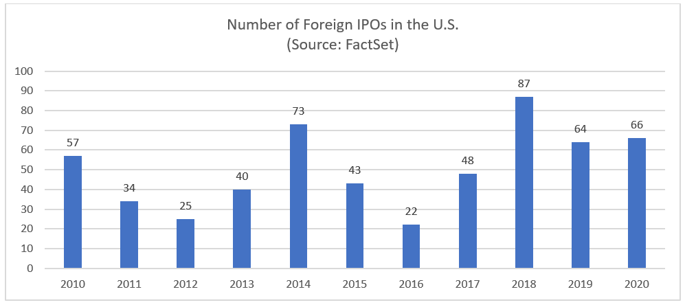 Number of Foreign IPOs in the U.S.