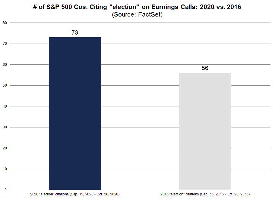 No. of S&P 500 cos citing election on earnings calls 2020 vs. 2016