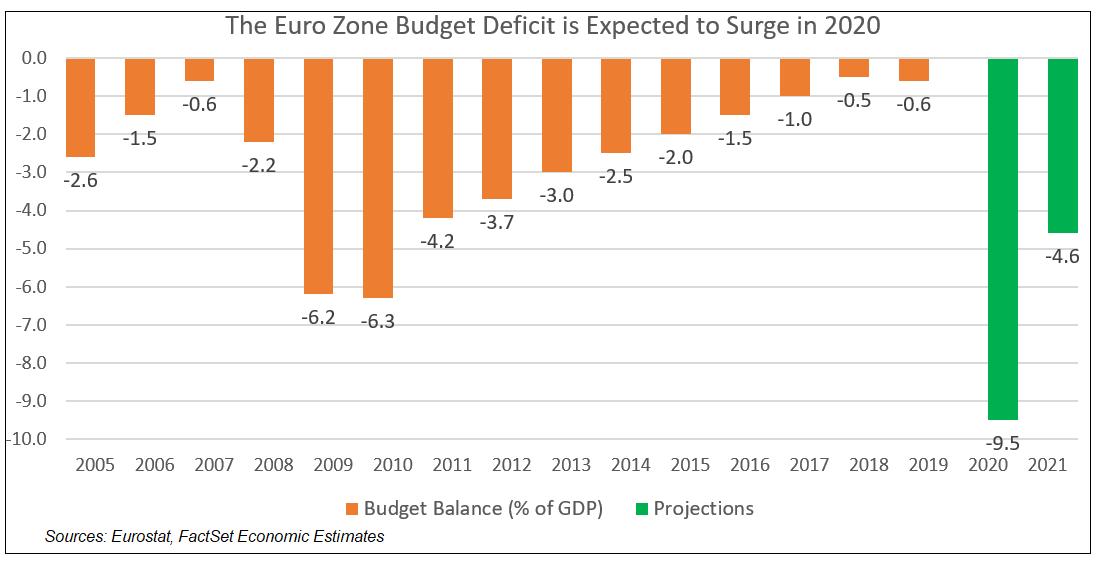 Eurozone Budget Deficit