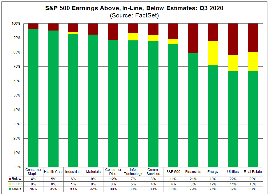 S&P 500 Earnings Above In Line Below Estimates Q3 2020