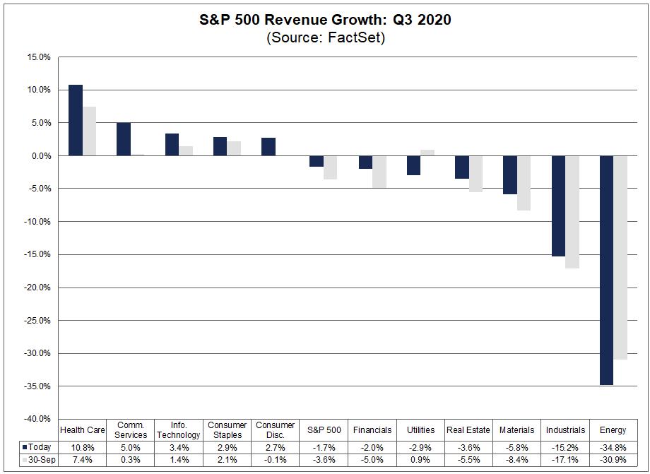 S&P 500 Revenue Growth Q3 2020