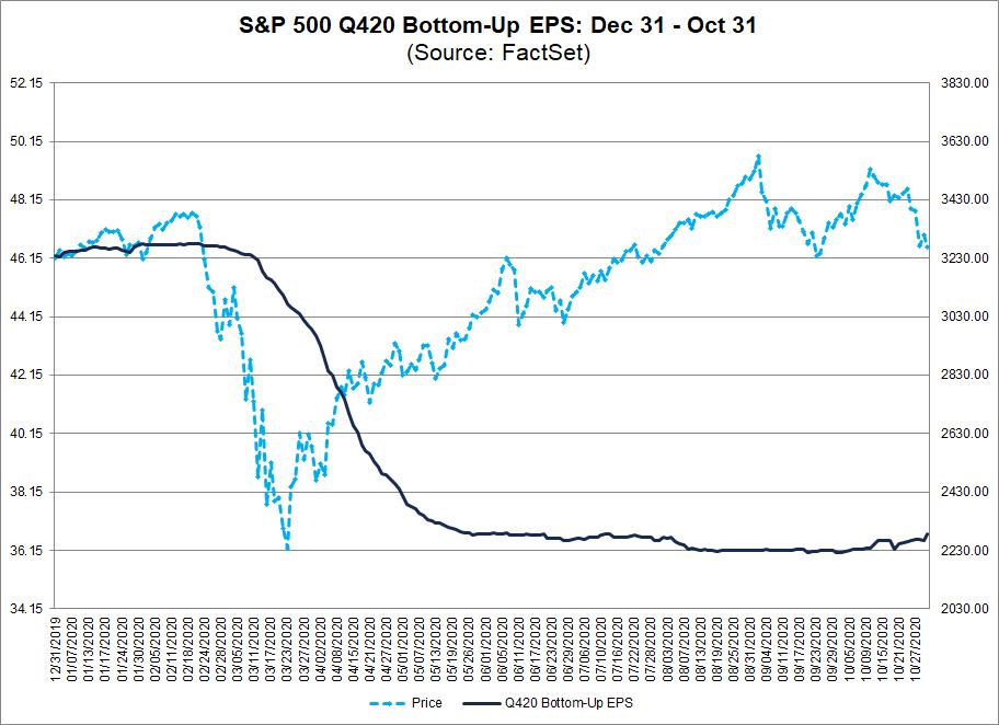 S&P 500 Q420 Bottom Up EPS Dec 31-Oct 31