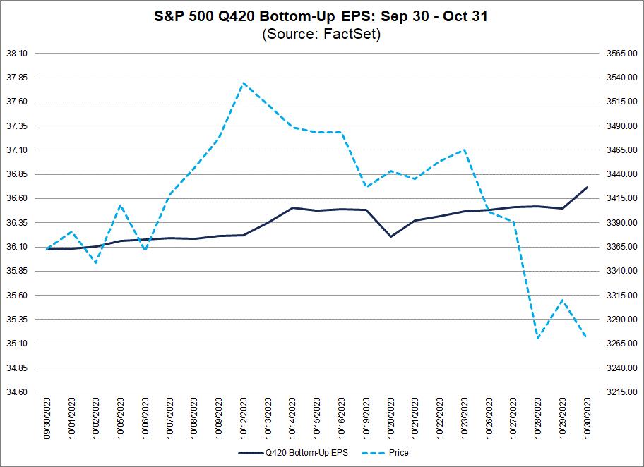 S&P 500 Q420 Bottom Up EPS Sep 30-Oct 31