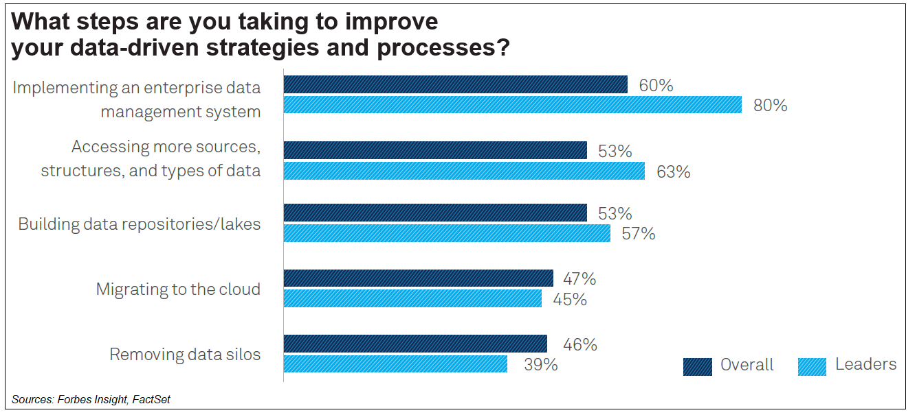 Data driven strategies and processes