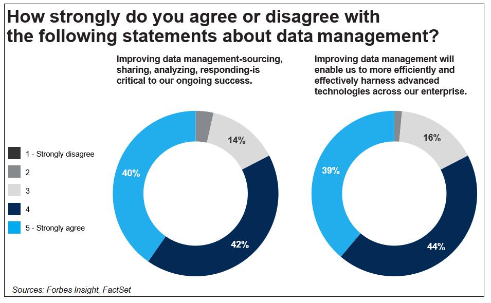 Data management chart