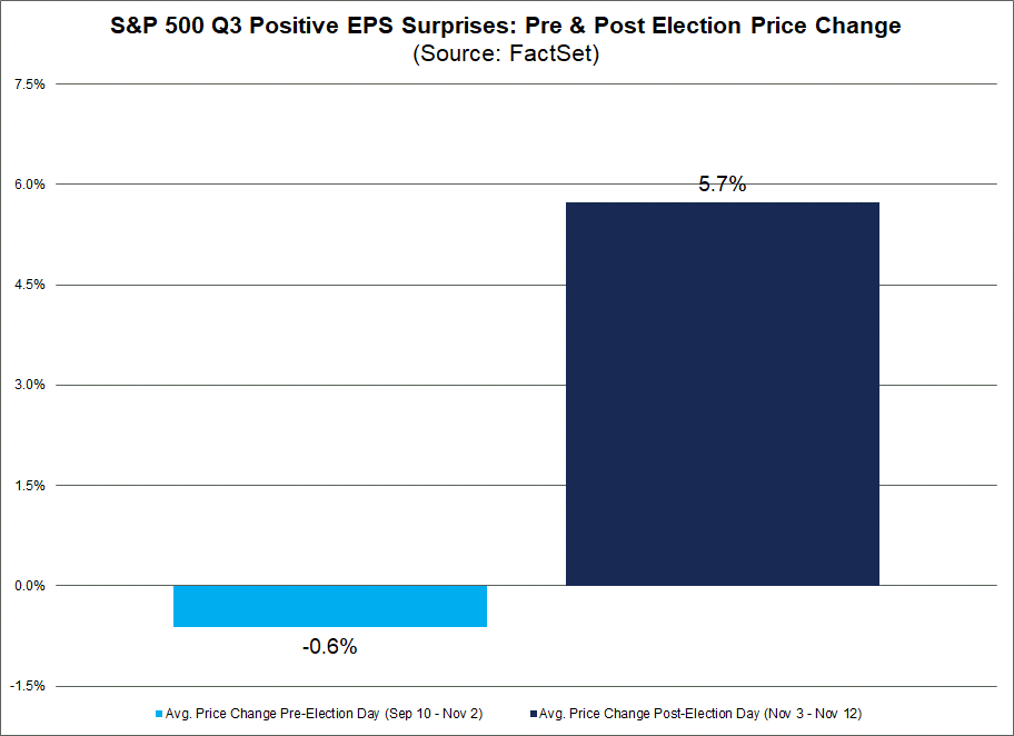 S&P 500 Q3 Positive EPS Surprises Pre & Post Election Price Change