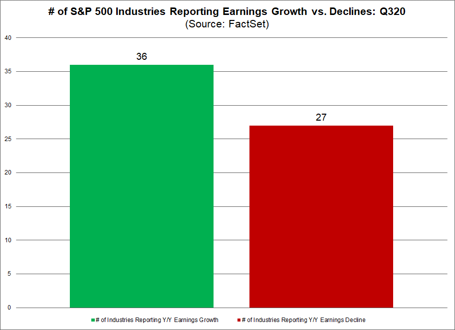 No. of S&P 500 Industries Reporting Earnings Growth vs. Declines Q320