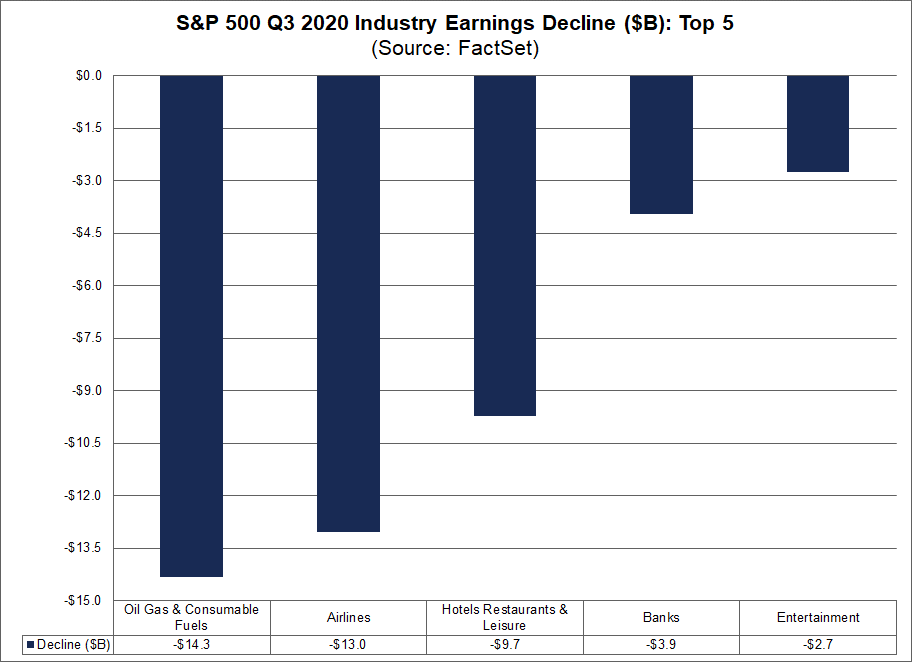S&P 500 Q3 2020 Industry Earnings Decline Top 5