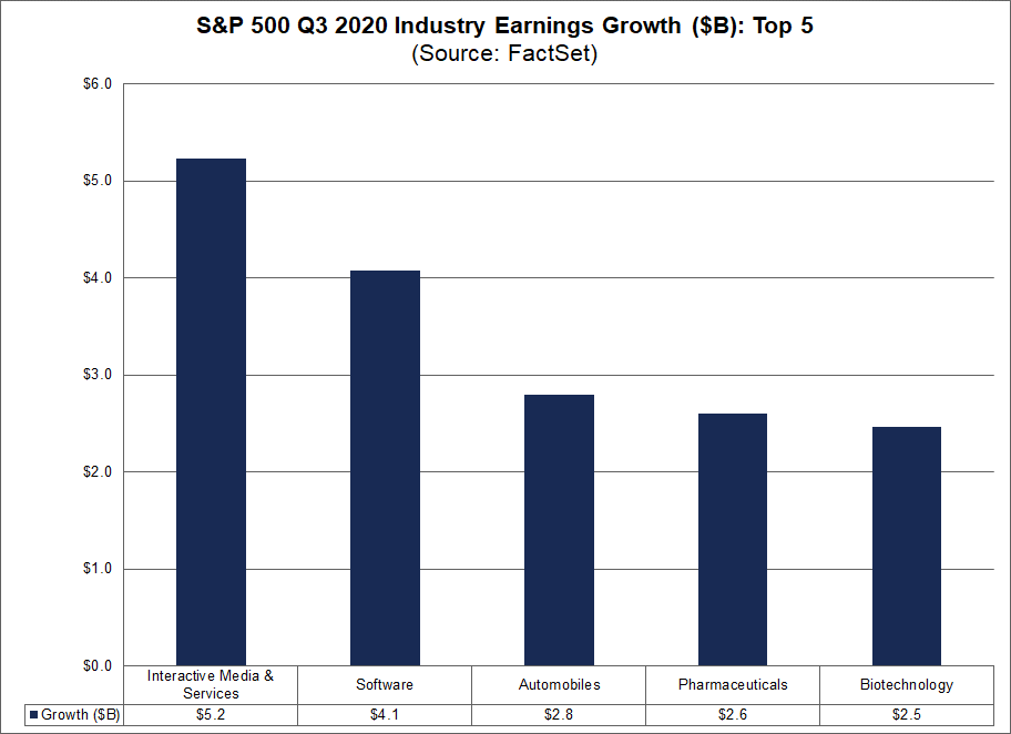 S&P 500 Q3 2020 Industry Earnings Growth Top 5