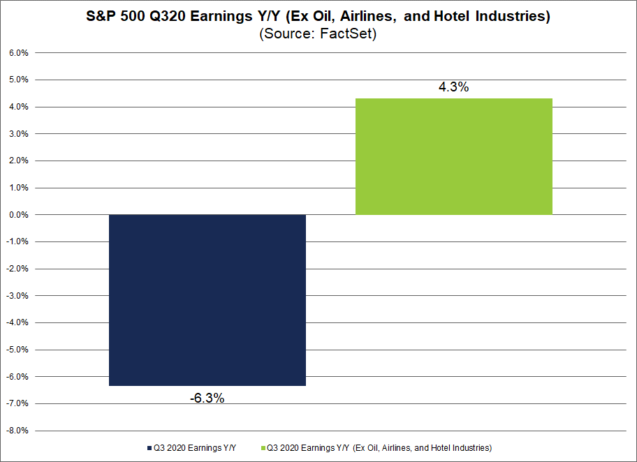 S&P 500 Q320 Earnings yoy ex. oil airlines and hotels industries