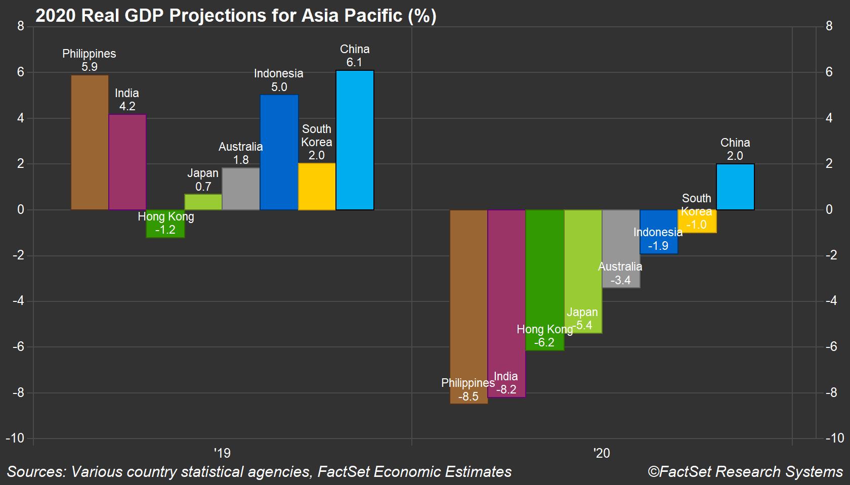 APAC GDP Forecasts