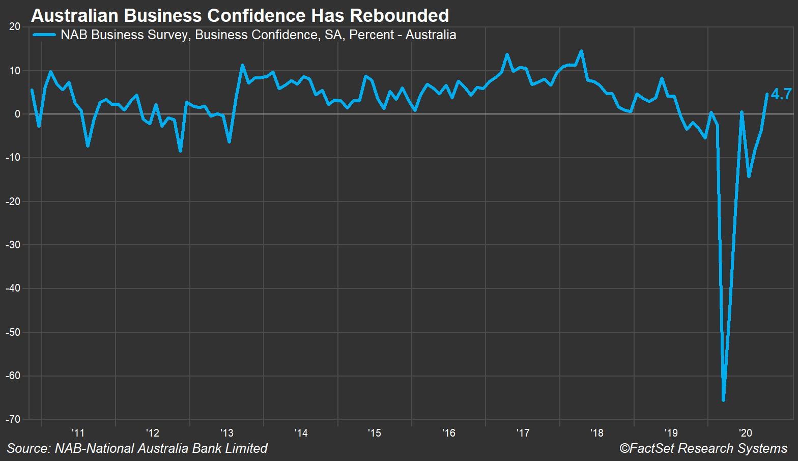 Australian Business Confidence