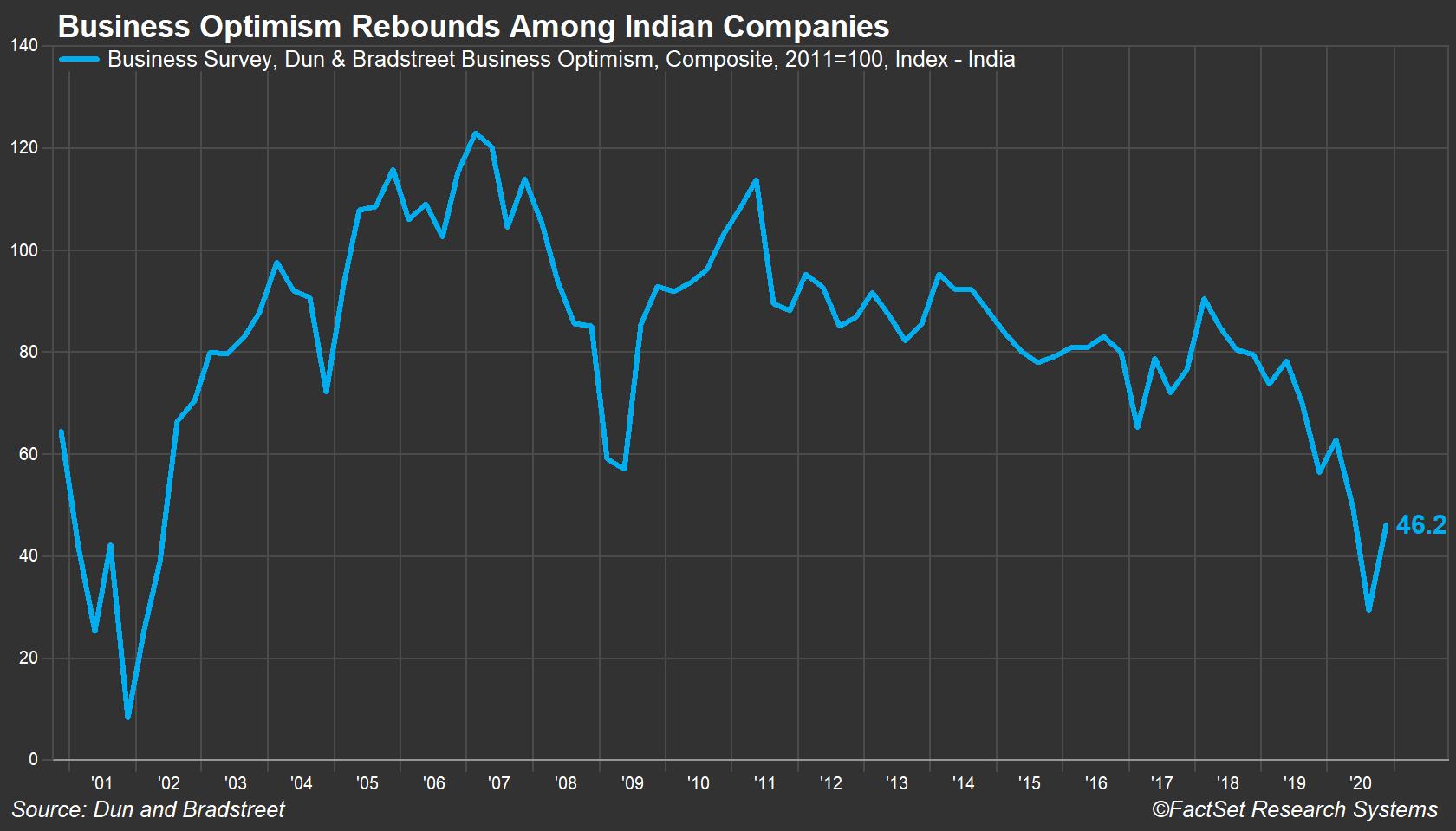 India Business Optimism