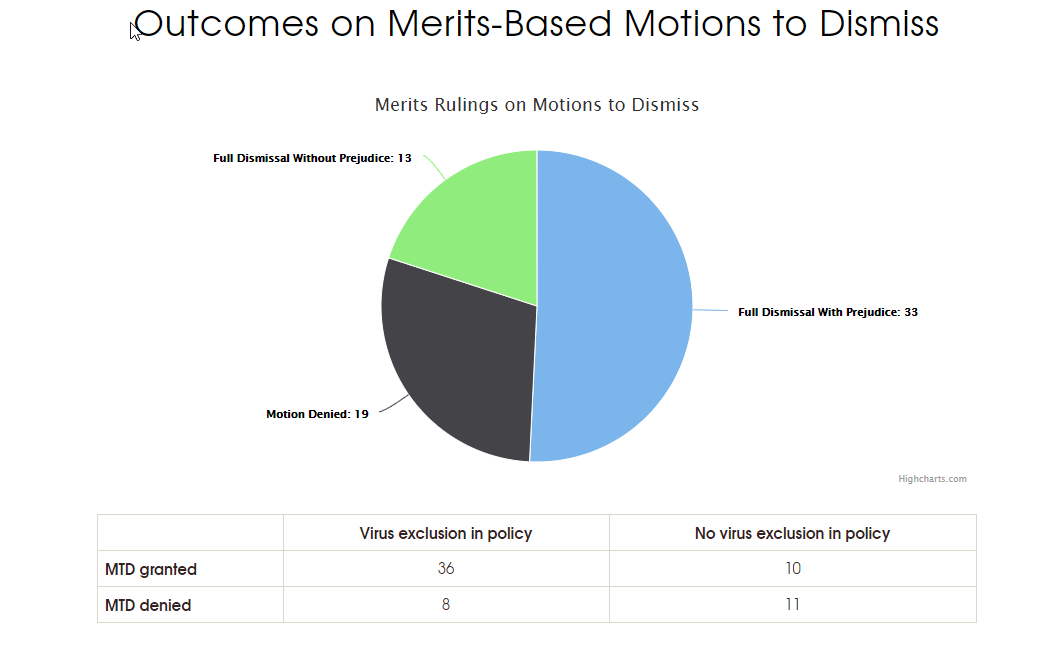 Outcomes on Merits-Based Motions to Dismiss