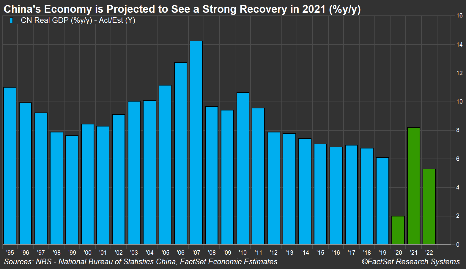 China GDP Forecasts