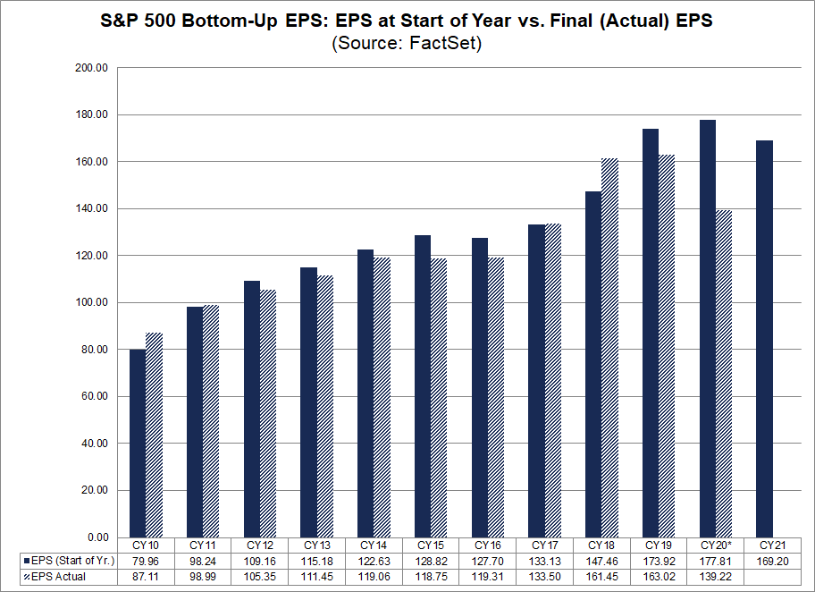 S&P 500 Bottom Up EPS Start of Year vs Final