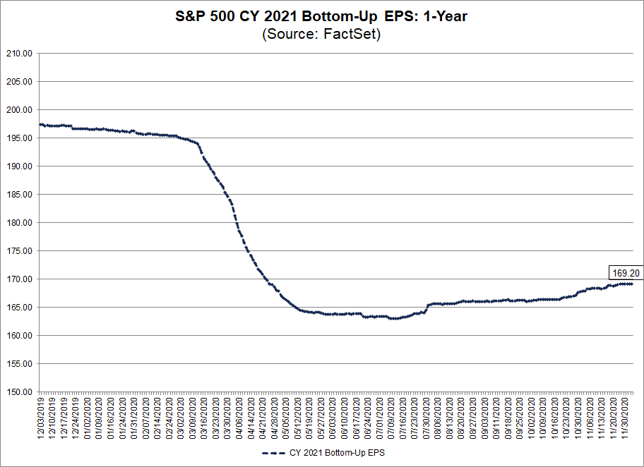 S&P 500 CY 2021 Bottom Up EPS