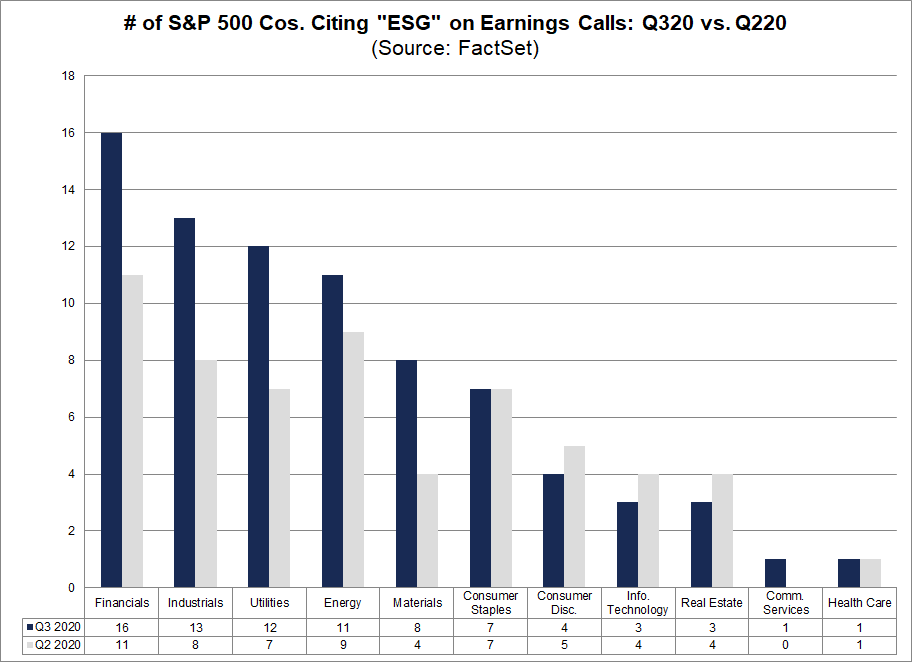 No. of S&P 500 Cos citing ESG on Earnings Calls Q320 vs Q220