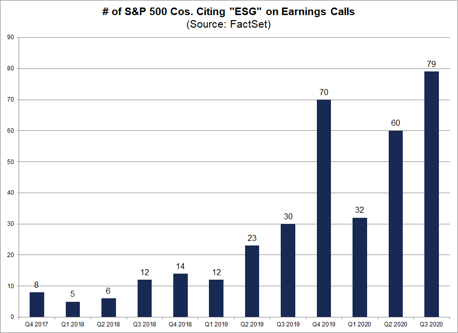 No. of S&P 500 Cos citing ESG on Earnings Calls