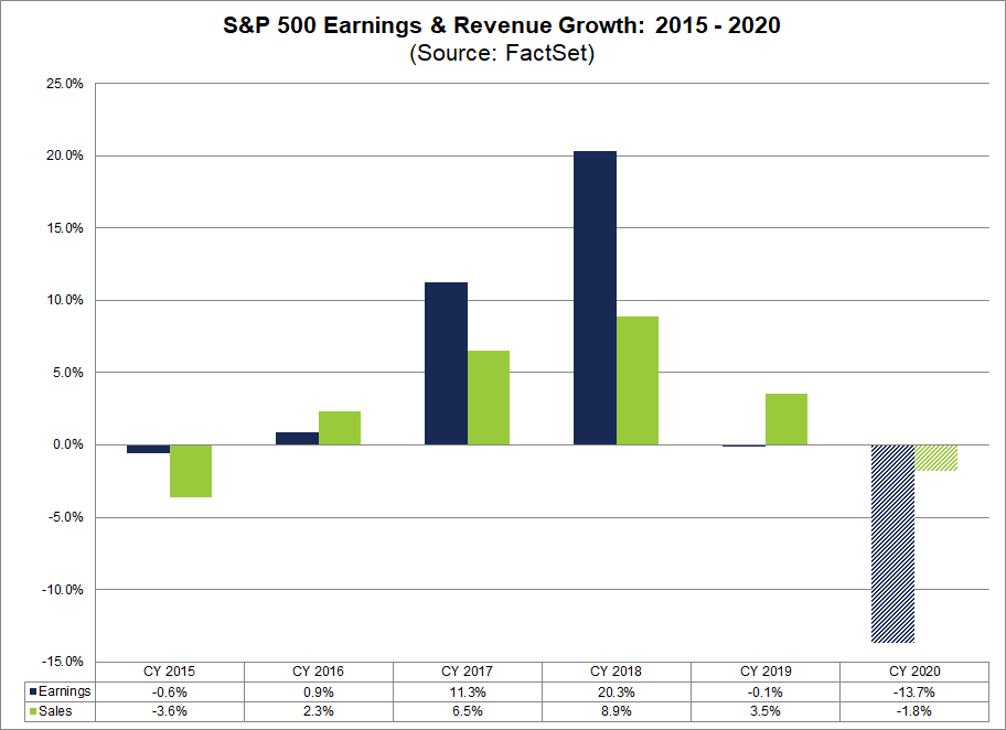 S&P 500 Earnings and Revenue Growth 2015 to 2020