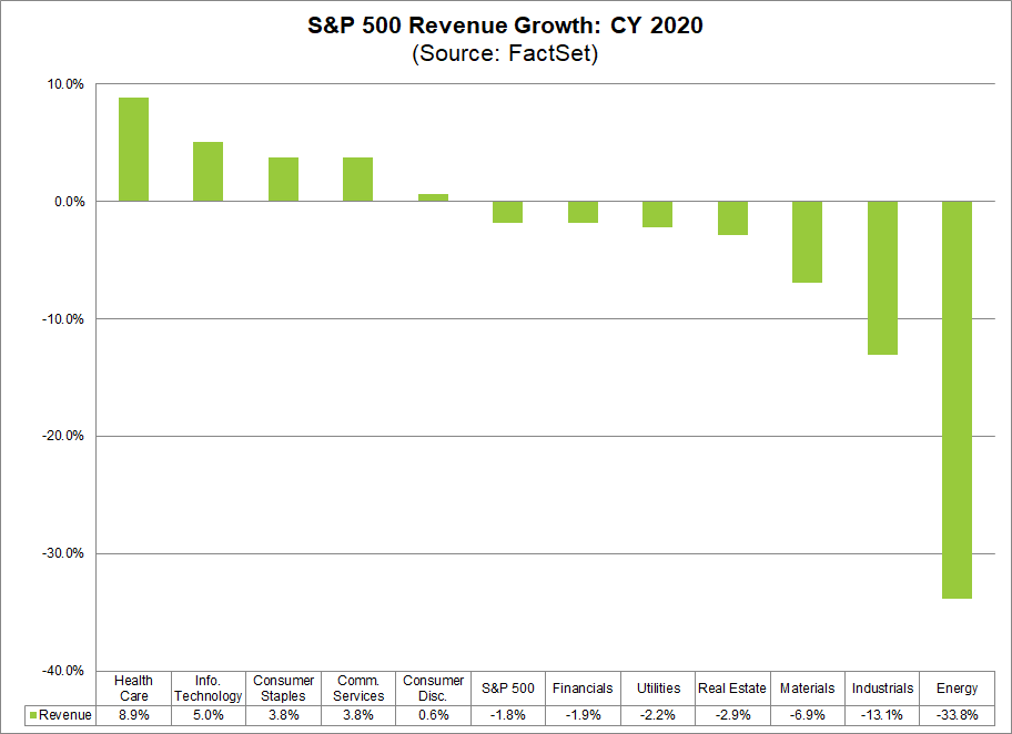 S&P 500 Revenue Growth CY2020