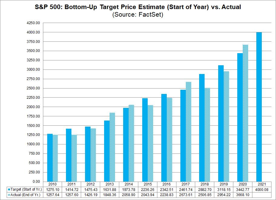 S&P 500 Bottom Up Target Price Estimate Start of Year vs. Actual