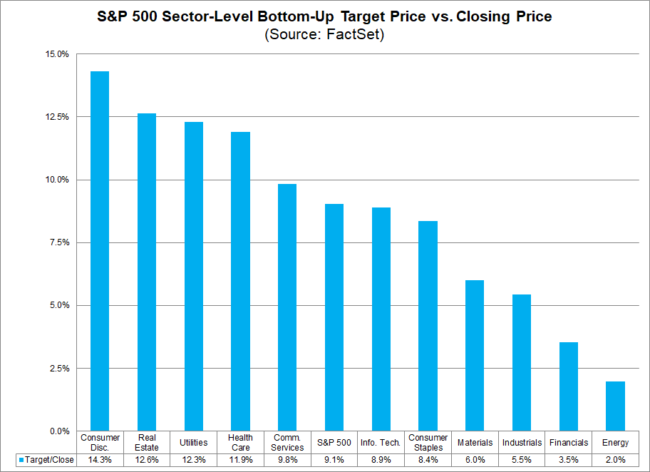 S&P 500 Sector Level Bottom Up Target Price vs Clothing Price