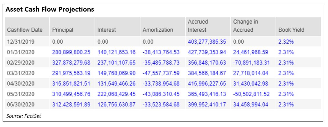 Asset Cash Flow Projections