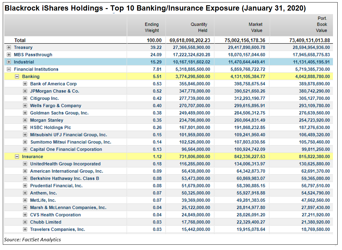 Blackrock iShares Holdings Top Banking Insurance Exposure