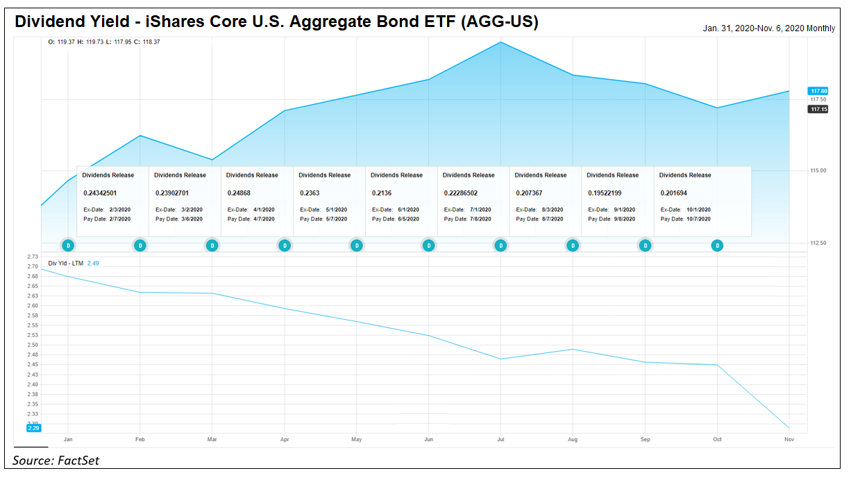 Dividend Yield AGG-US
