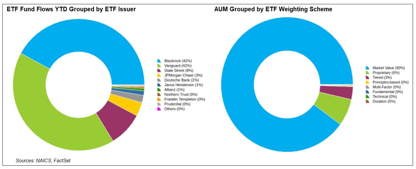 ETF Groupings