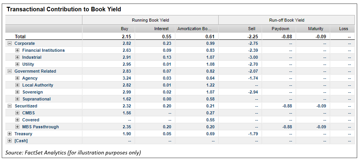 Transactional Contribution to Book Yield