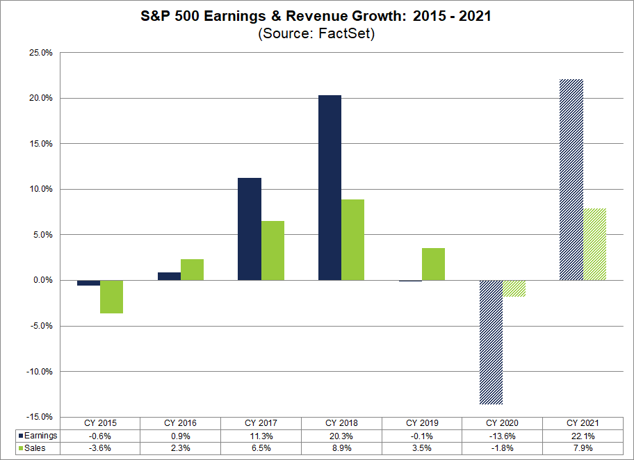 S&P 500 Earnings & Revenue Growth 2015-2021