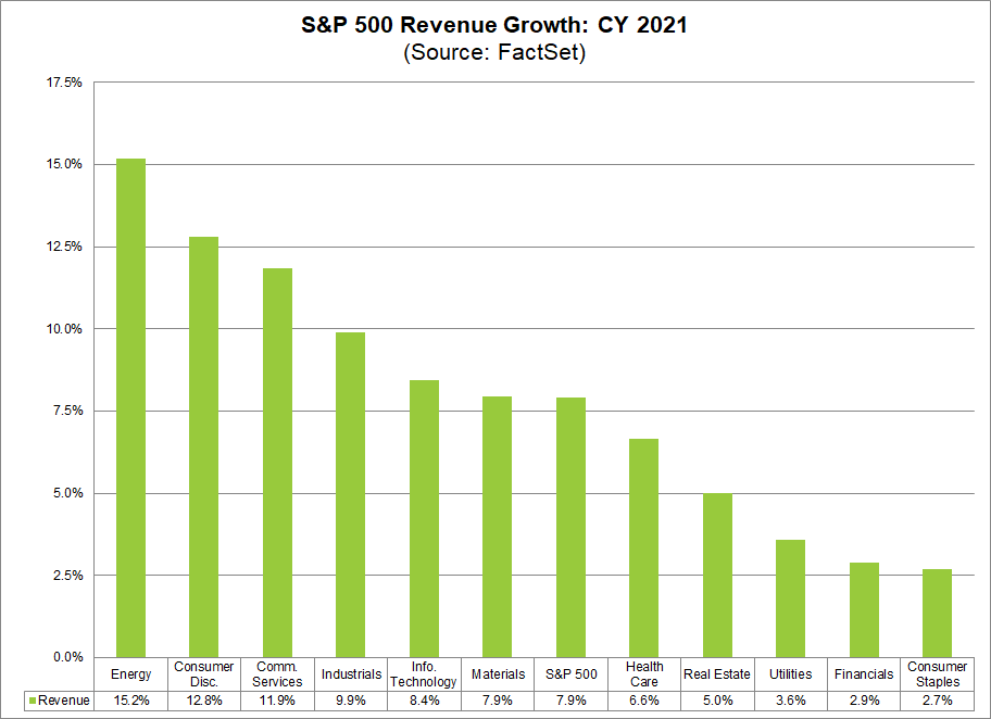 S&P 500 Revenue Growth CY2021