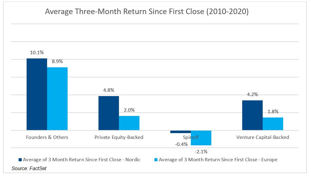 Average Three Month Return Since First Close