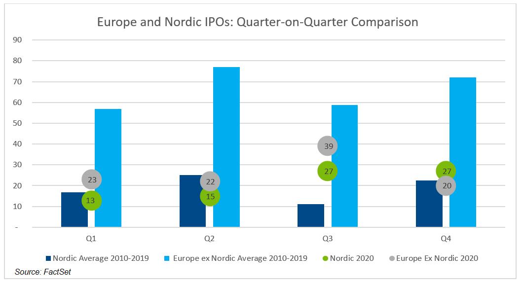 Europe and Nordic IPOs Quarter on Quarter Comparison