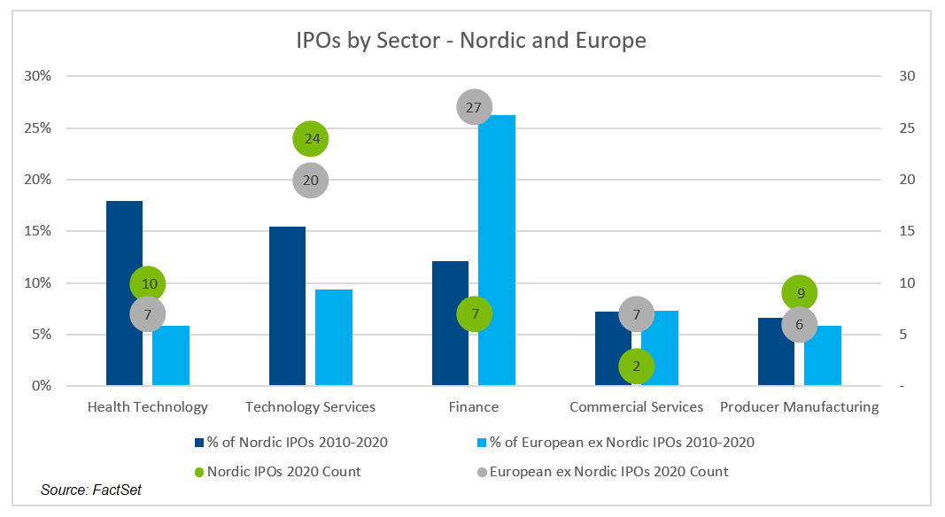 IPOs by Sector Nordic and Europe