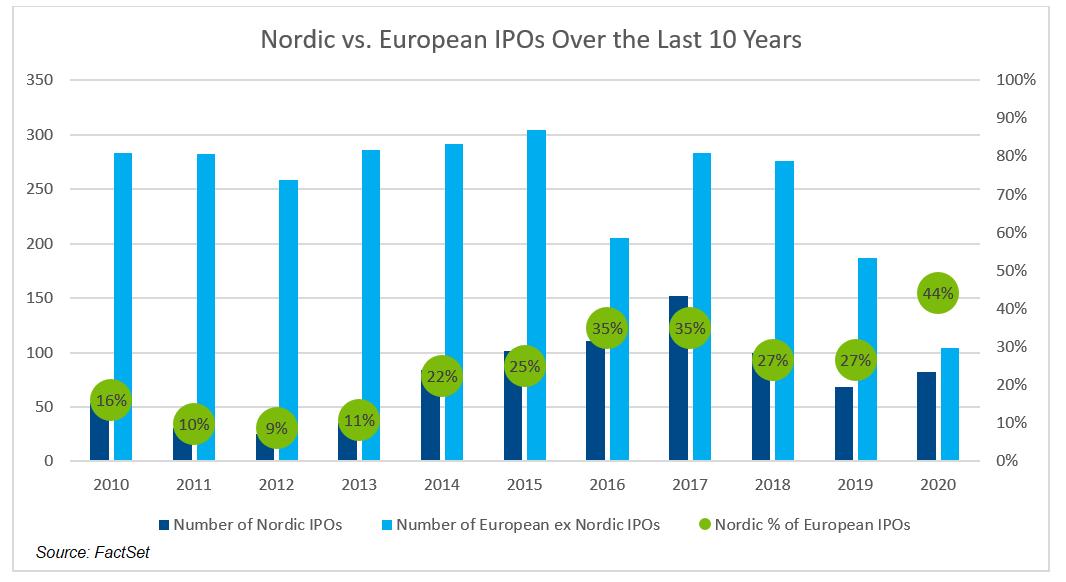 Nordic vs European IPOs Over the Last 10 Years