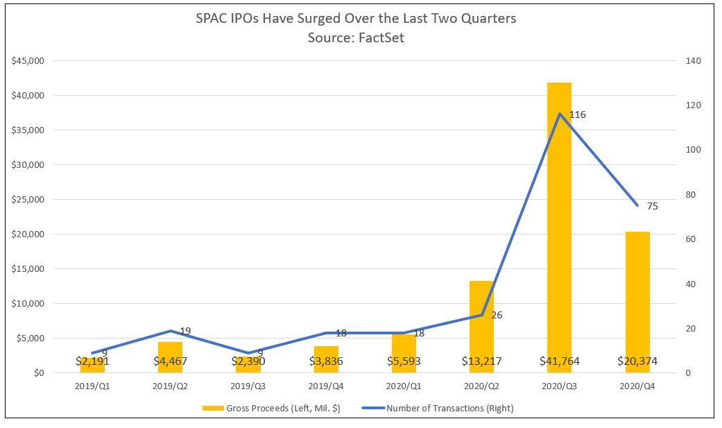 SPAC IPOs 2020